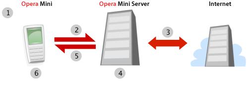 Opera mini сервер
